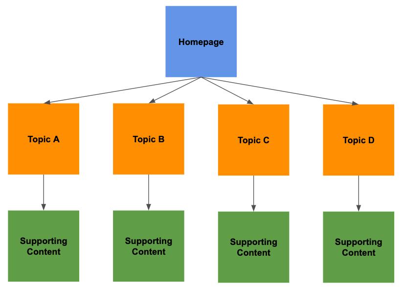 example-site-ia