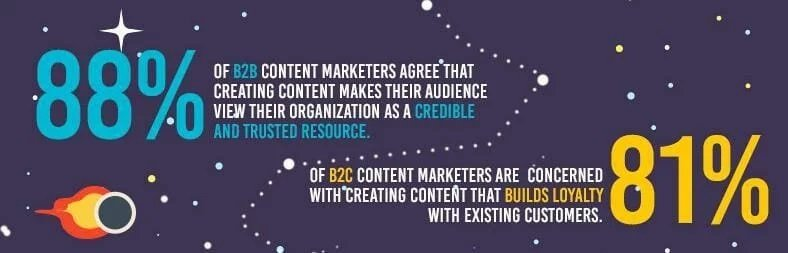 content marketing 2020 infographic