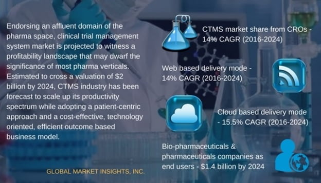 Top trends impacting clinical trial management system (CTMS) industry