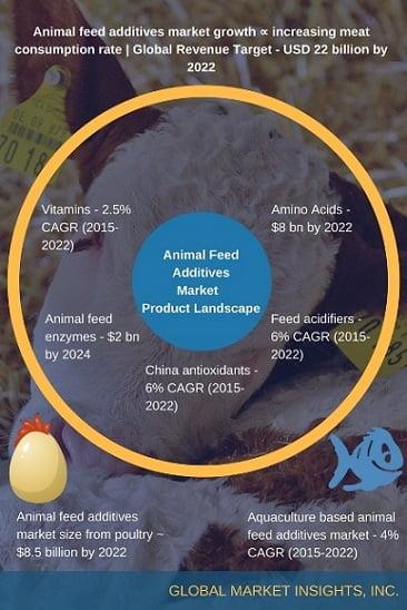 Animal feed additives industry