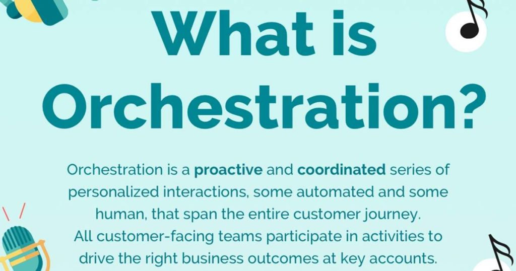 What Is Marketing Orchestration? | Infographic