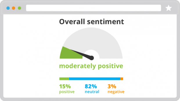 overall sentiment gauge at moderately positive