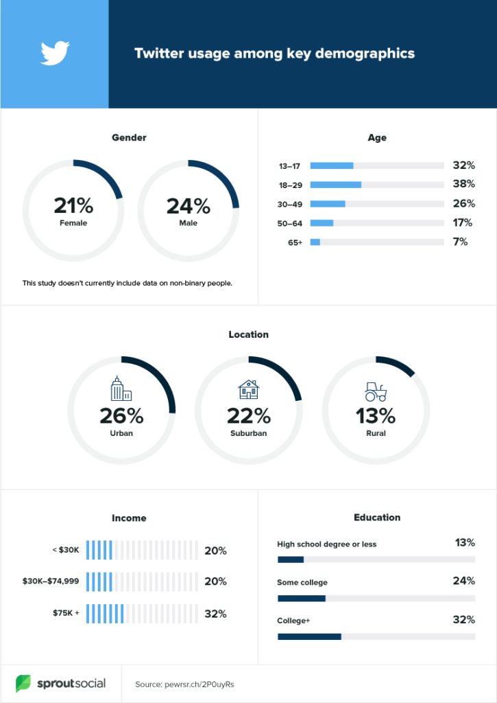 what to tweet based on twitter demographics