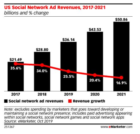 Chart: US Social Network Ad Revenues 2017-2021