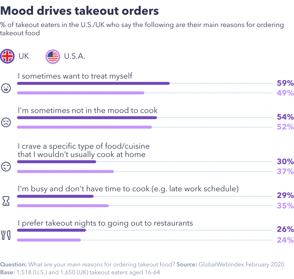 5 key takeaways for the food delivery industry