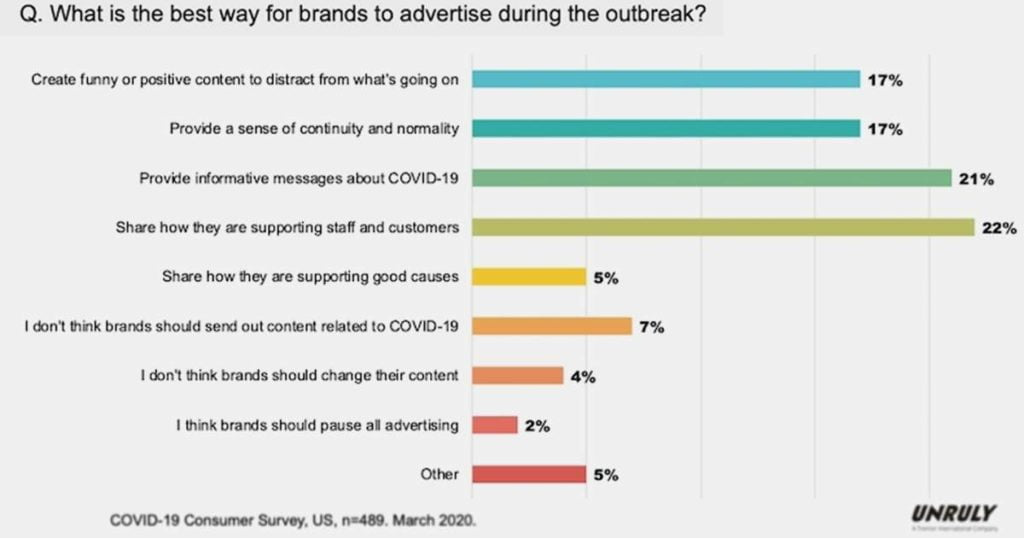 Advertising During COVID-19: What Audiences Expect
