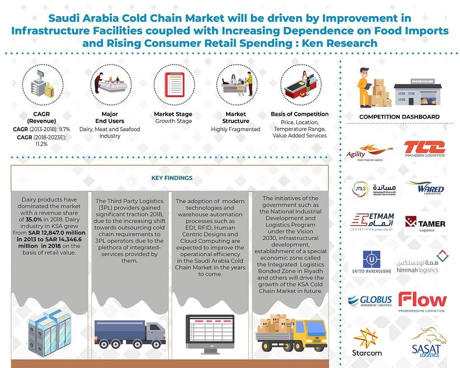 Saudi Arabia Cold Chain Market info graphic