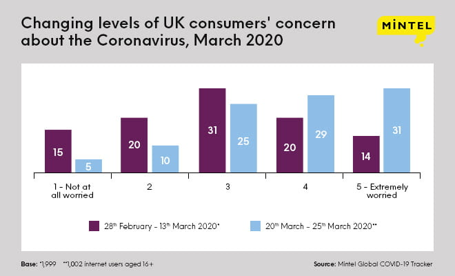 Brits' concern over COVID-19 exposure doubles