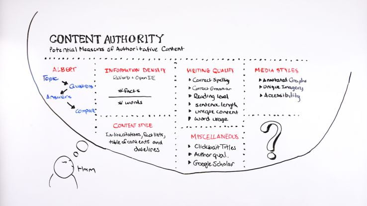 Content Authority: Potential Measures of Authoritative Content - Whiteboard Friday