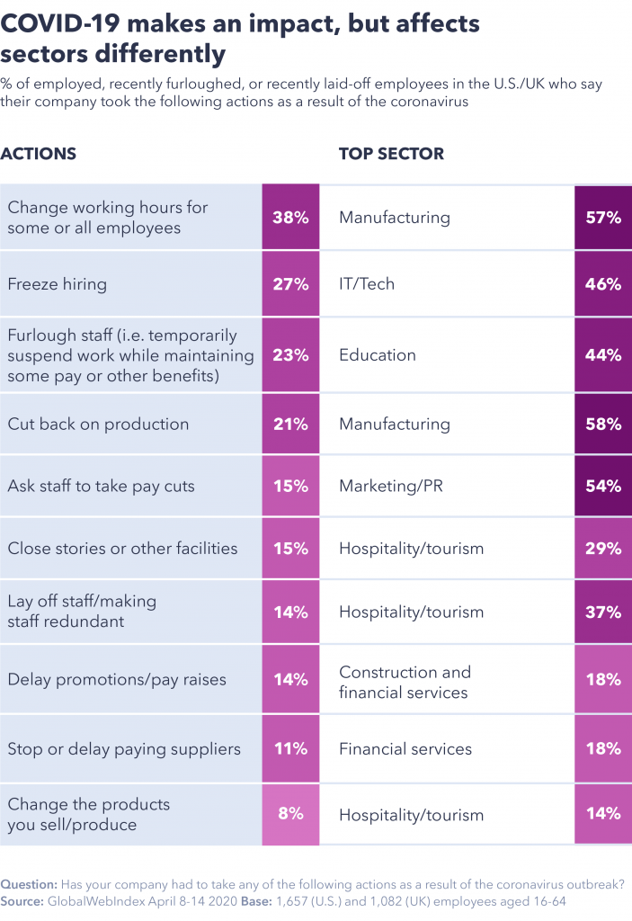 Coronavirus impact on different sectors