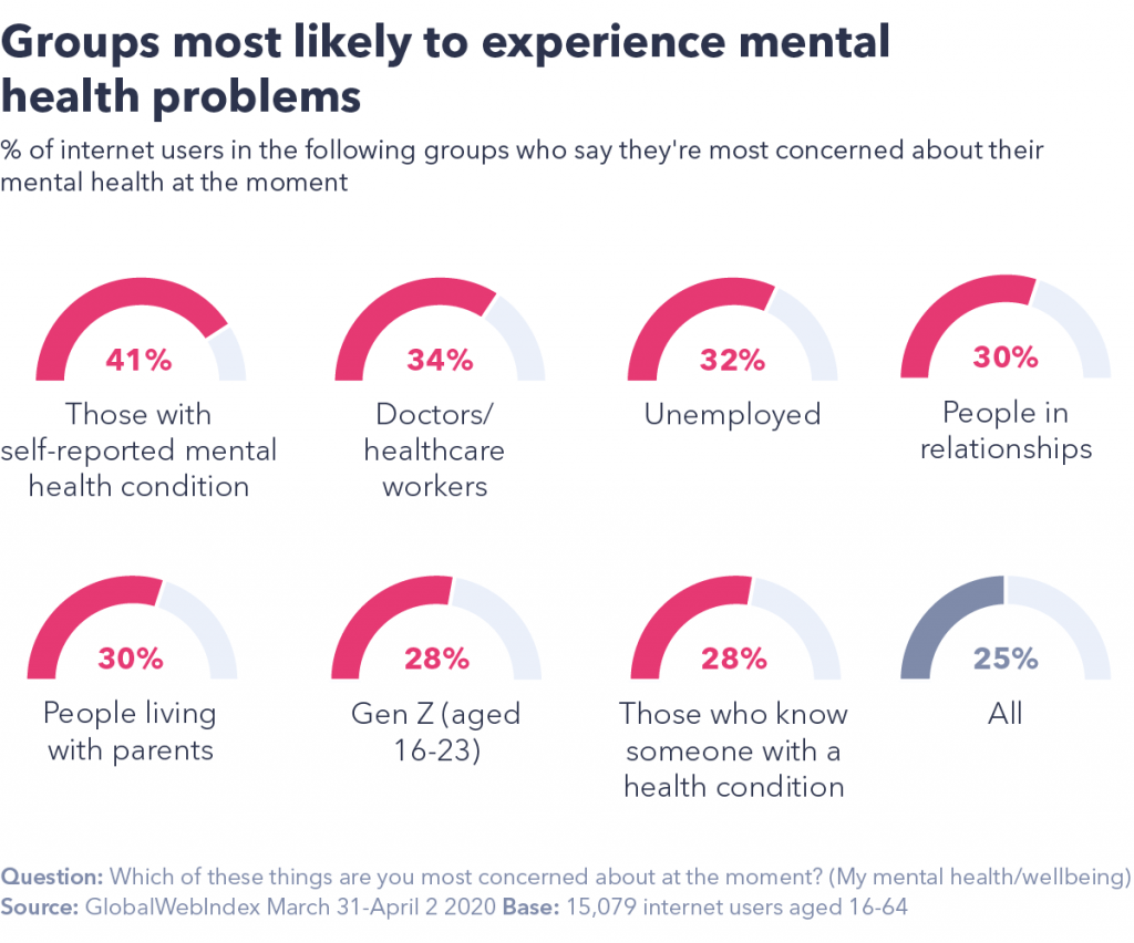 Chat showing groups most likely to experience mental health problems.