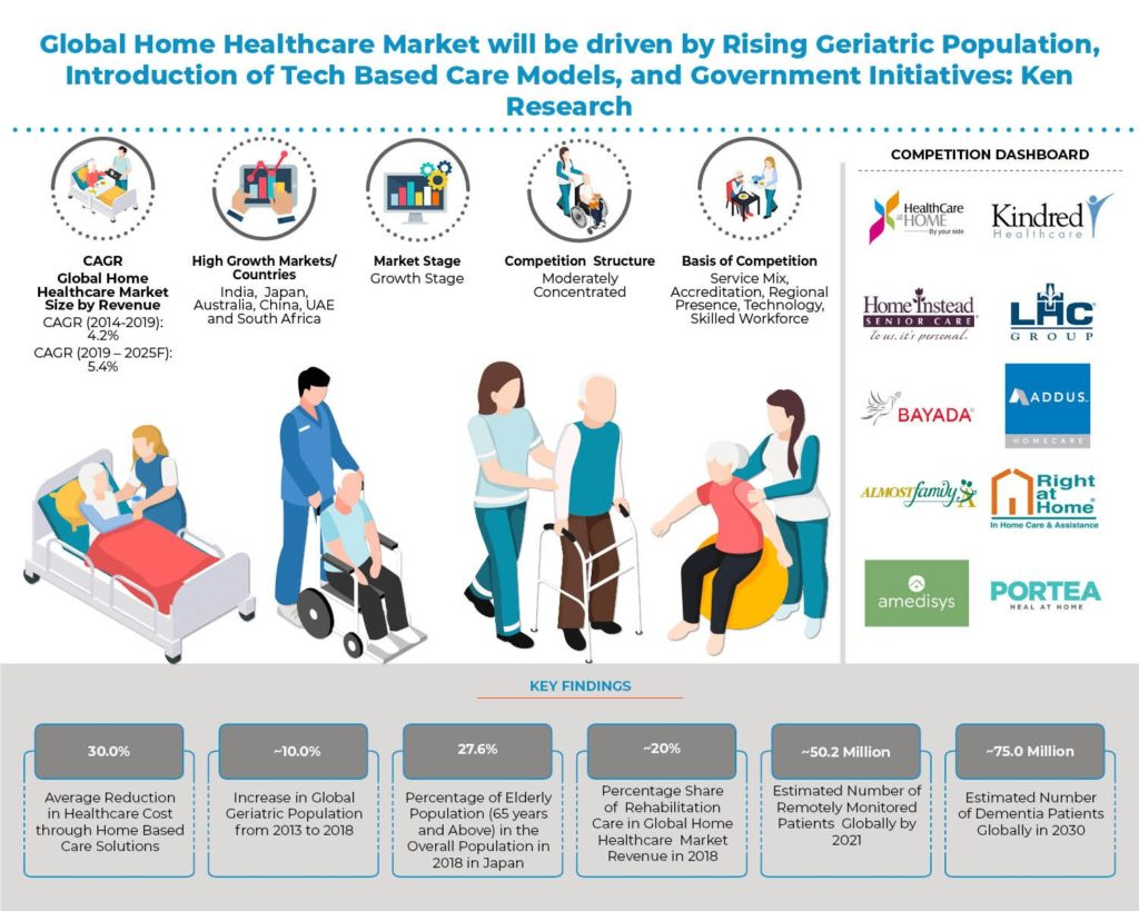 Global Home Healthcare Market info graphic
