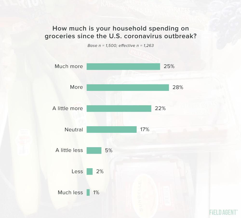 Coronavirus Eating Habits Household Spending on Groceries Graph