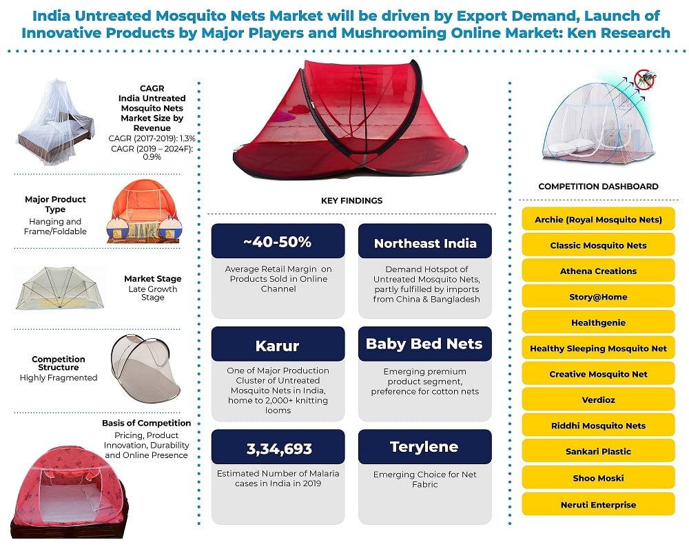India Foldable Mosquito Nets Market, India Infant Mosquito Bed Nets Market, India Mosquito Repellent Market