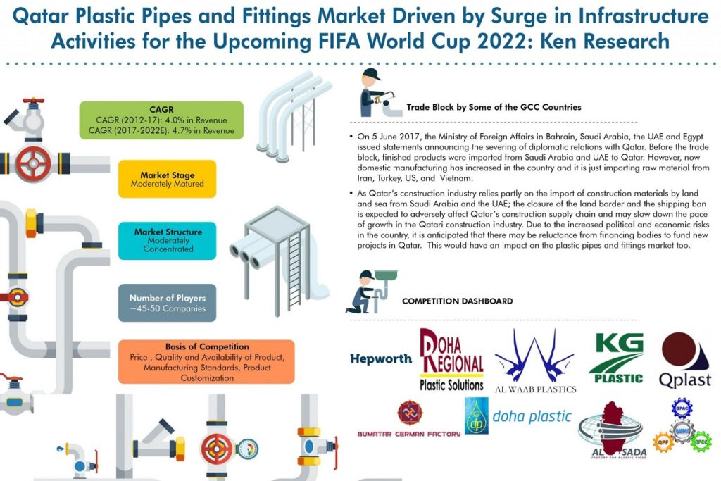 Qatar Pipes and Fittings Market