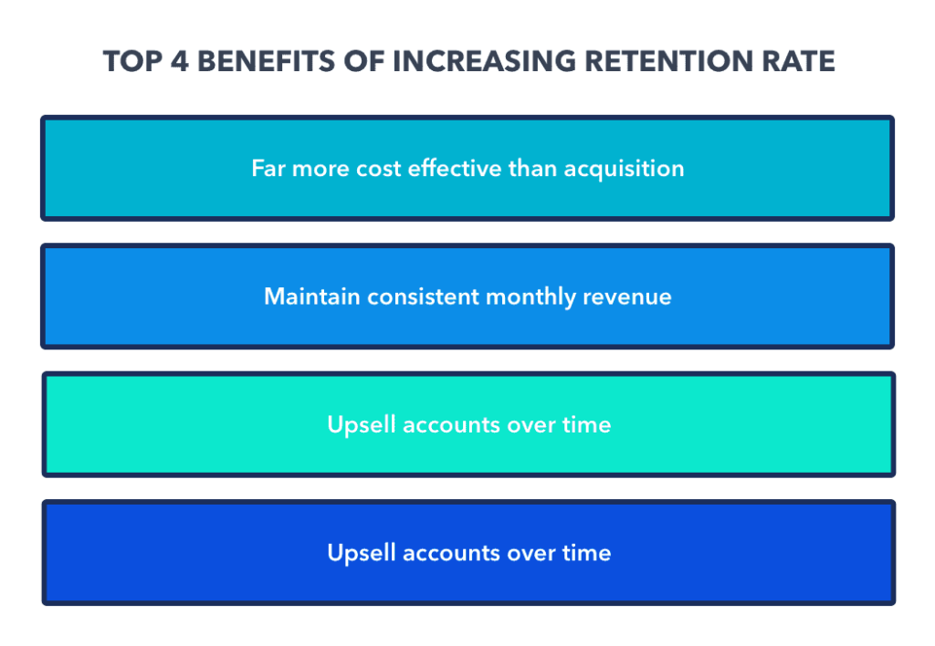 retention rate benefits