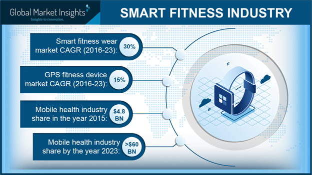 smart fitness industry