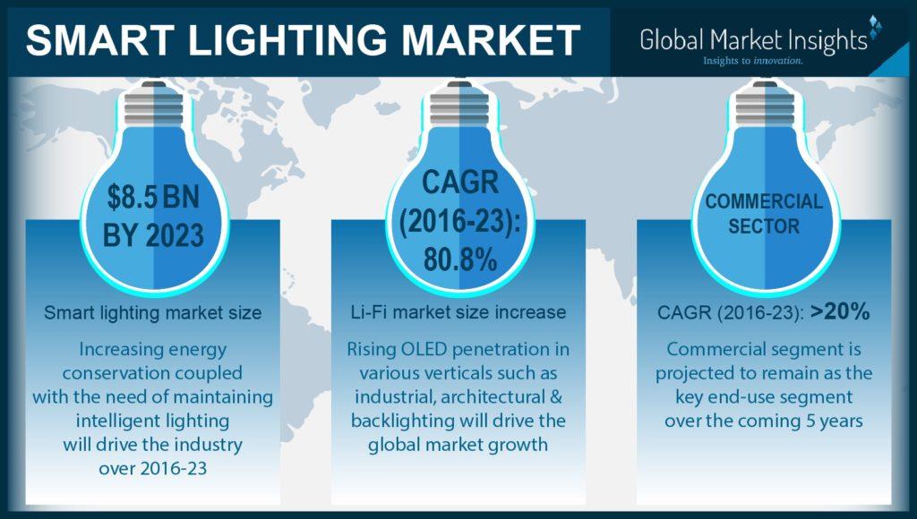 Smart lighting industry