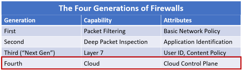 The Fourth Generation Of Firewalls