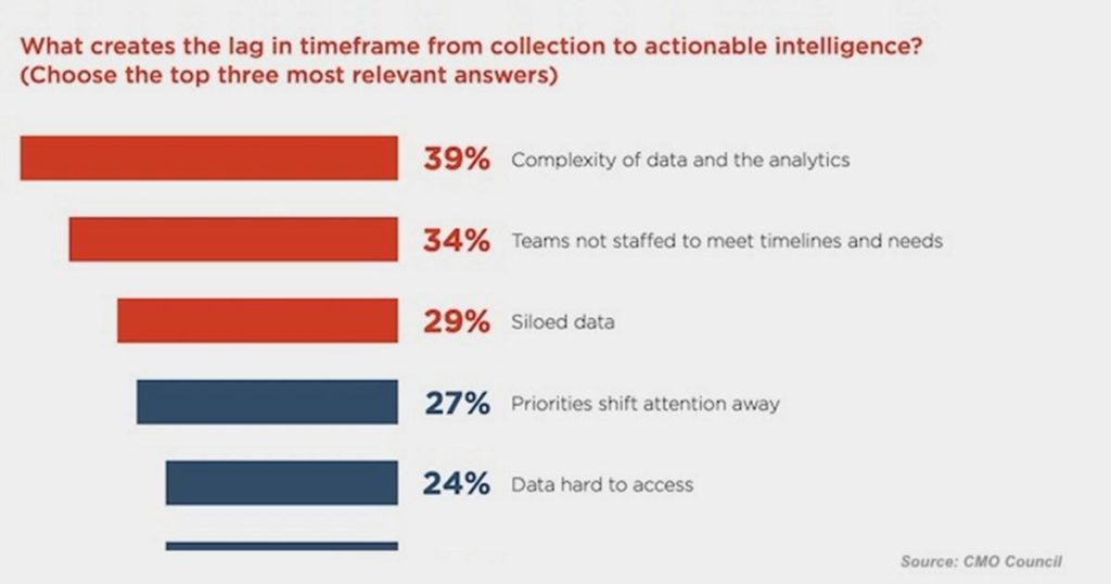 Using Data-Driven Insights in Marketing Campaigns