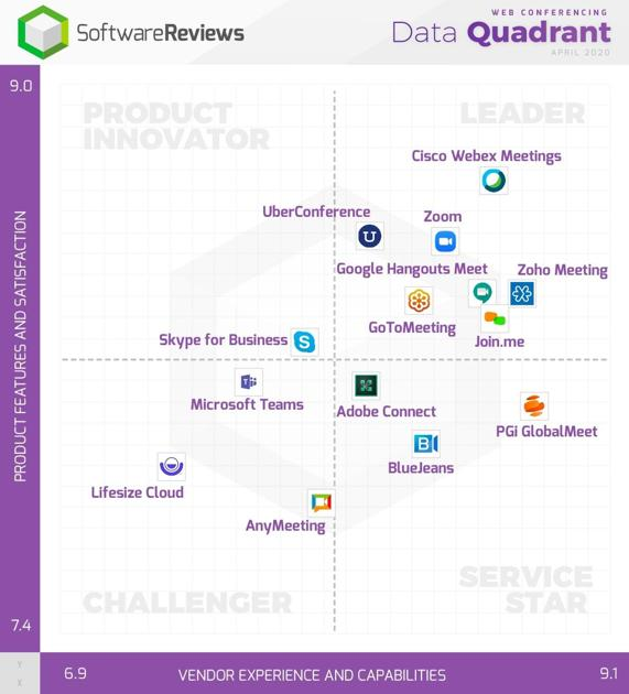 Web Conferencing Vendors Ranked by Users Through SoftwareReviews, Top Five Awarded | Business