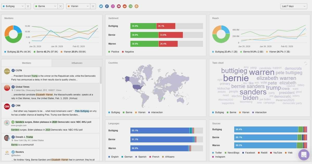 Web Monitoring Tools: 4 Google Alerts Alternatives