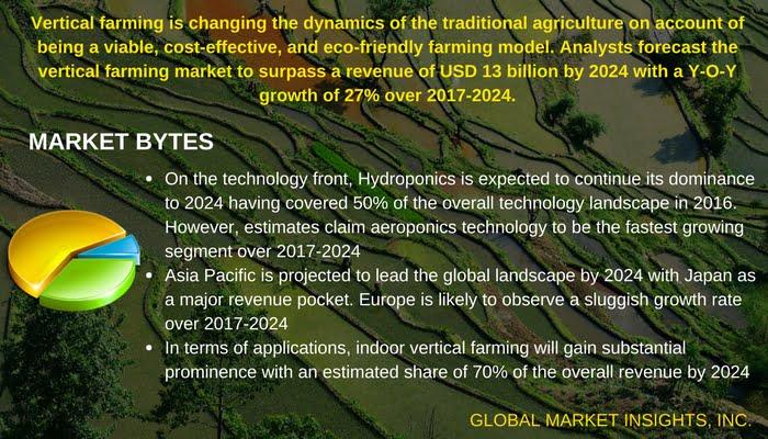 vertical farming industry