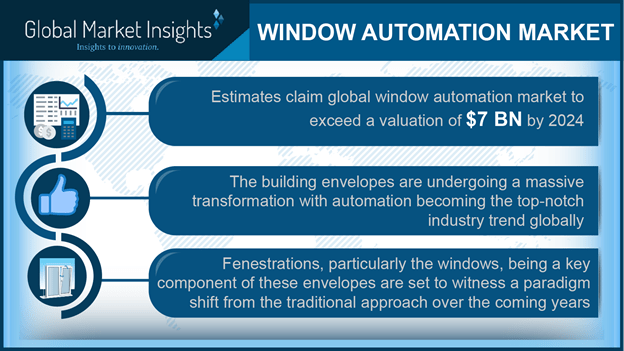 window automation industry