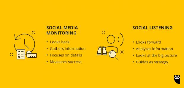 social media monitoring versus social listening