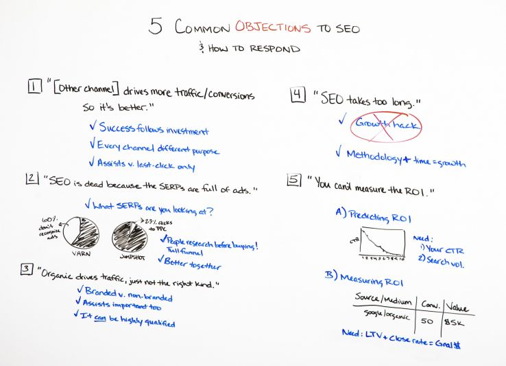 5 Common Objections to SEO (& How to Respond) - Best of Whiteboard Friday