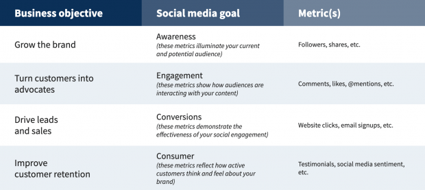 Screenshot of the social media strategy template