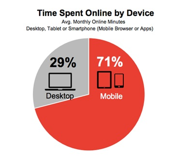 stat showing time spent online and how it affects mobile advertising strategies