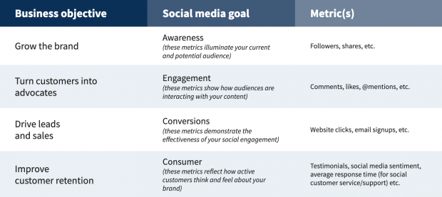 Screenshot of chart showing how social media goals should align to business objectives