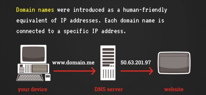 domain name example email reputation