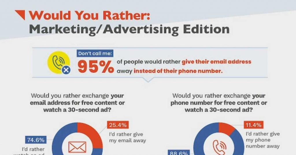 Would People Rather Watch an Ad or Share Their Email Address?