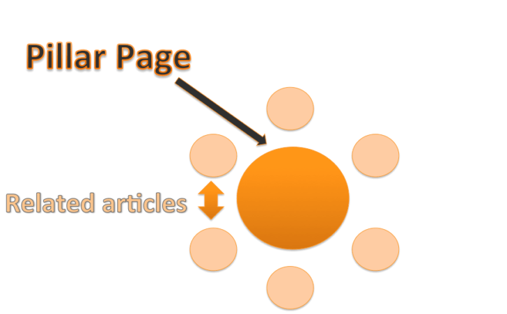 SEO advanced tactics: Pillar page topic cluster