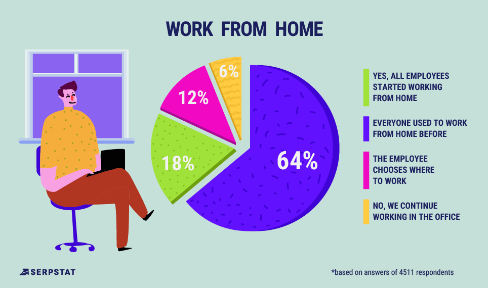 digital marketing survey - work from home stats