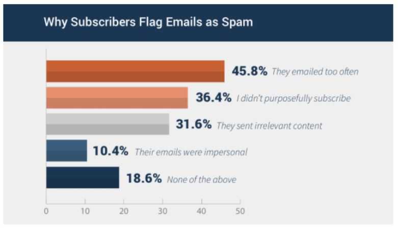How Much Email is TOO Much Email? - Validity