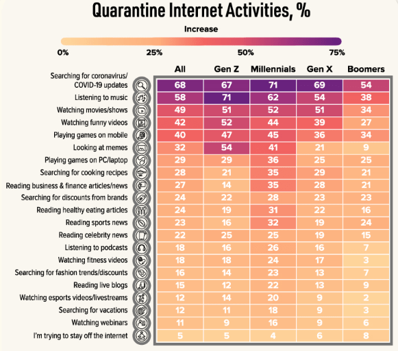 User behavior and digital media consumption