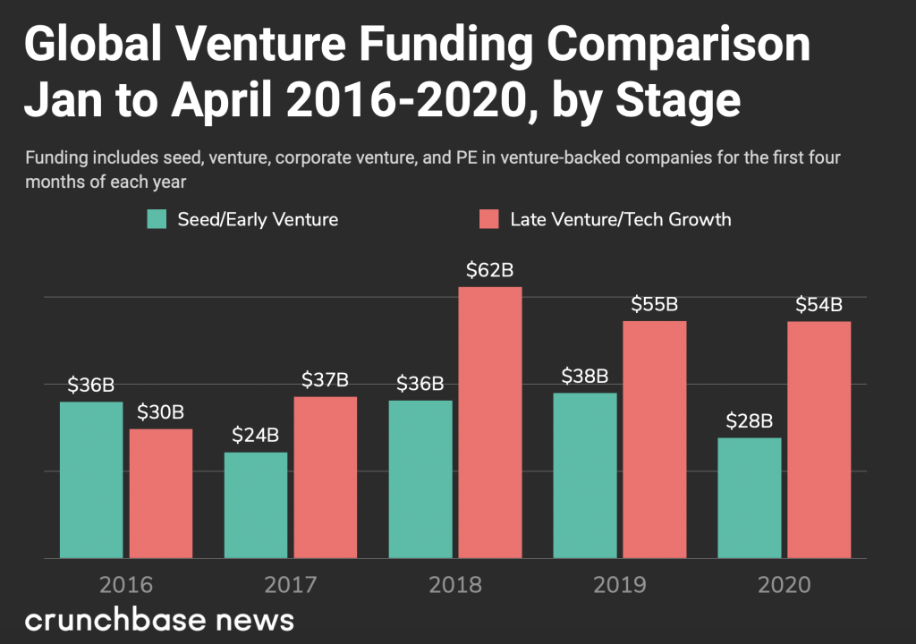 How the growth of SAFE investments can lead to a collapse of the startup market