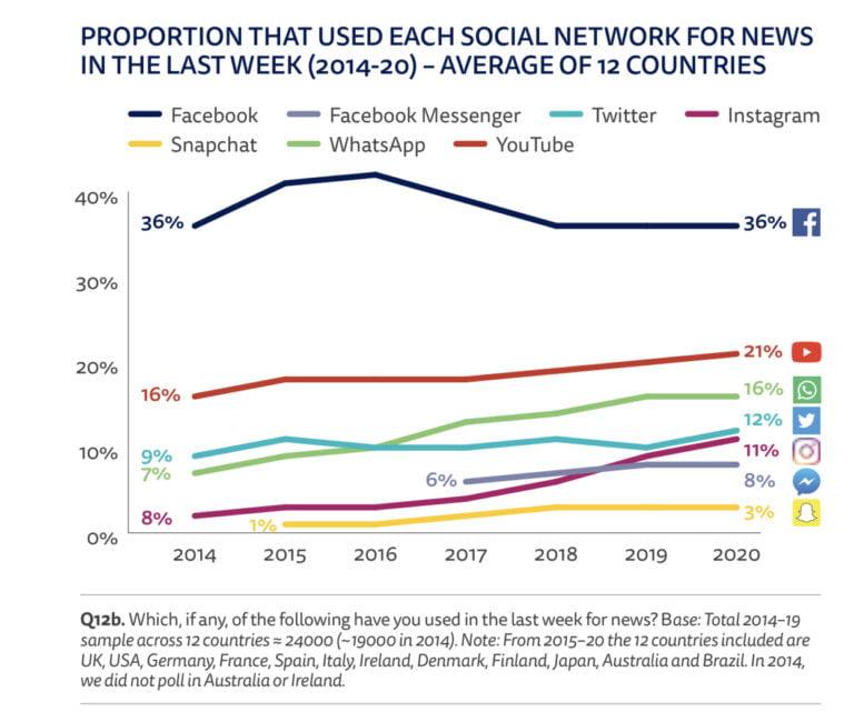 Instagram to Surpass Twitter As a Popular News Source