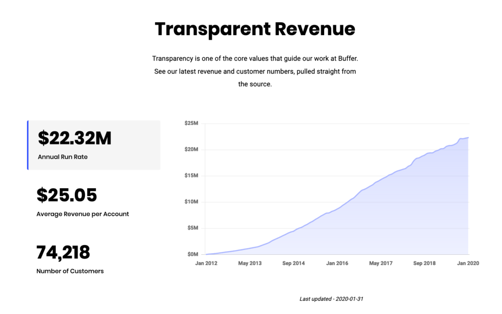 Introducing the Public Buffer Revenue Dashboard