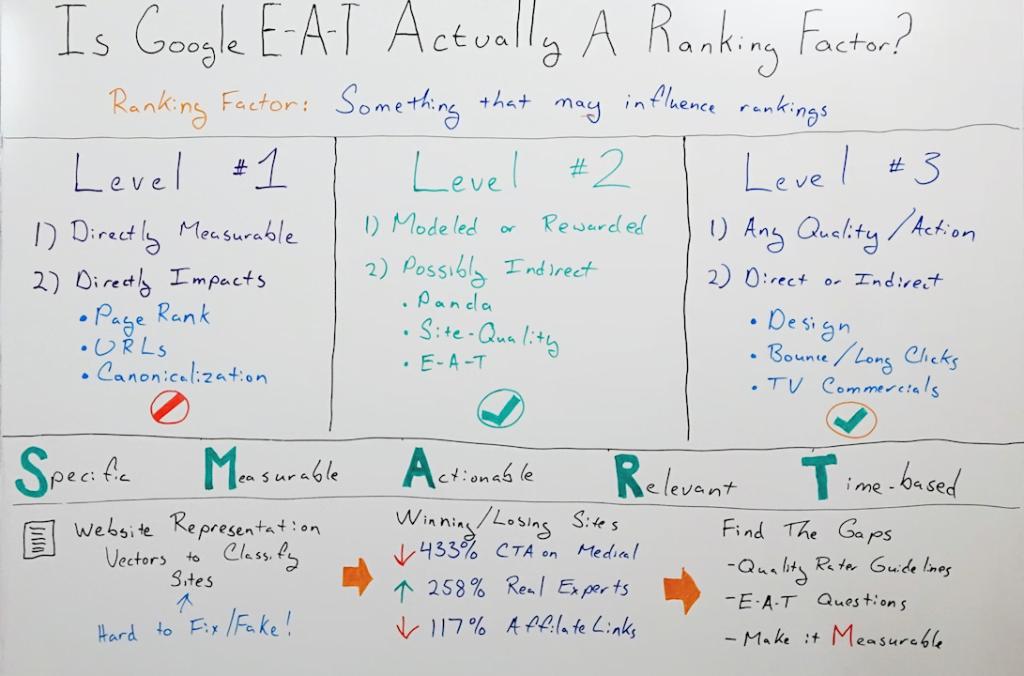 Is Google E-A-T Actually a Ranking Factor? - Whiteboard Friday