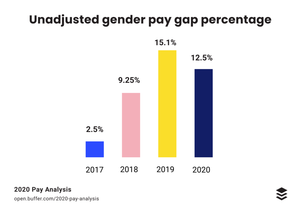 Pay Analysis Update: Examining Equal Pay at Buffer in 2020