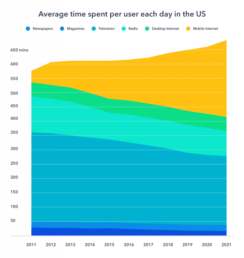 multi-channel marketing average time spent on devices