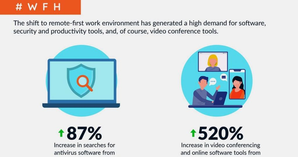 Search Trends During COVID-19 and the Exit Phase [Infographic]