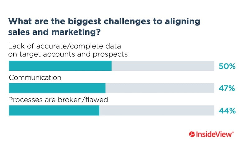 The Biggest Challenges to Aligning B2B Marketing and Sales Teams