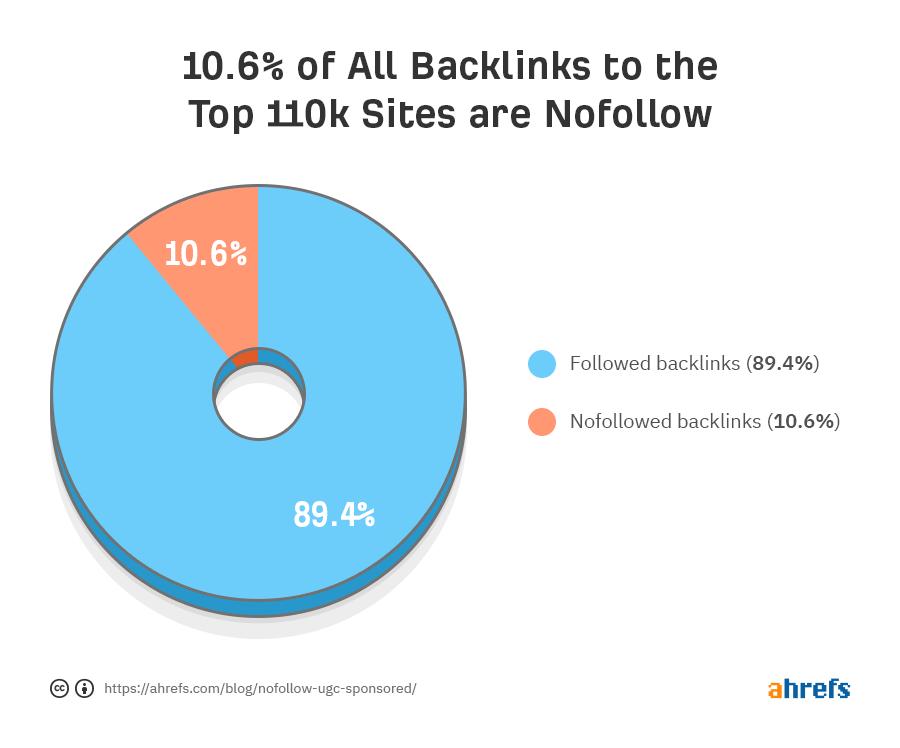 nofollow backlinks percentage