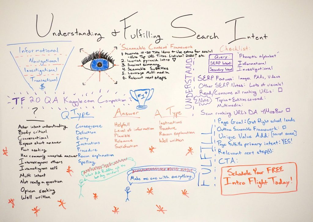 Understanding & Fulfilling Search Intent - Whiteboard Friday
