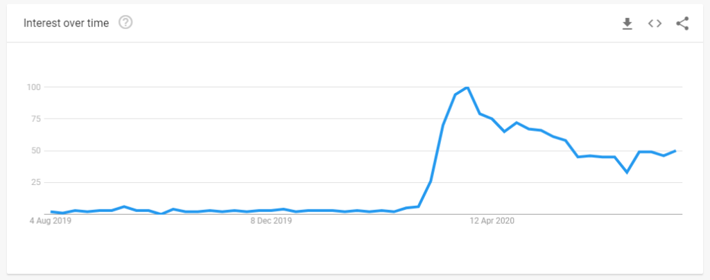 Google search trends - virtual meetings